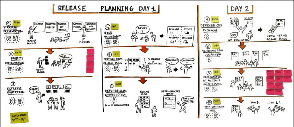 le release planning day de Meetic (pour sa roadmap)